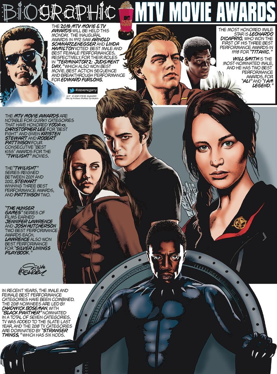 Biographic Comic Strip for June 17, 2018