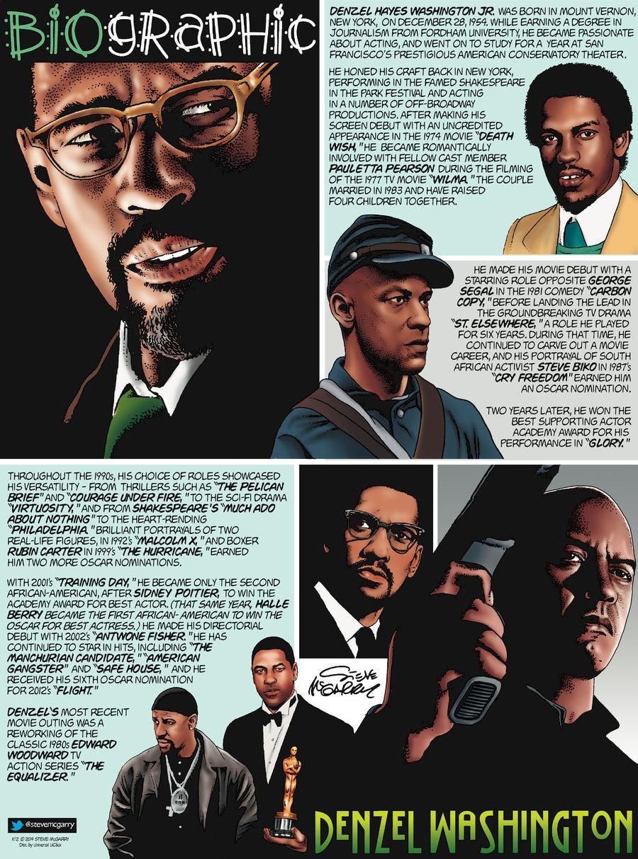Biographic Comic Strip for November 02, 2014